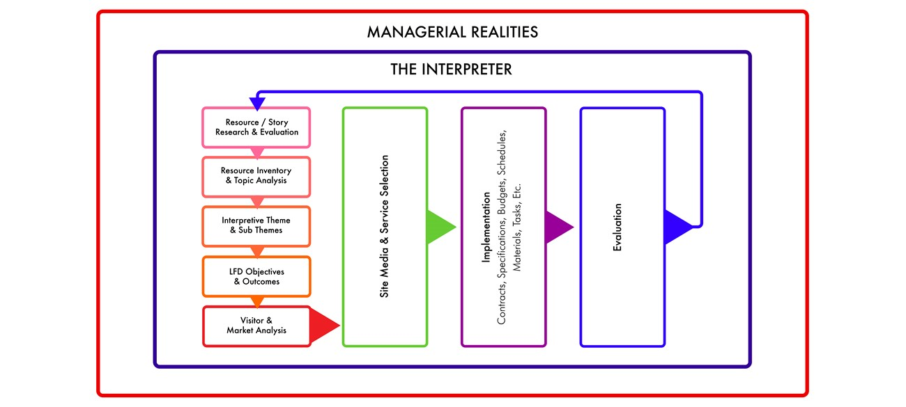 The Veverka Interpretation Planning Process Model