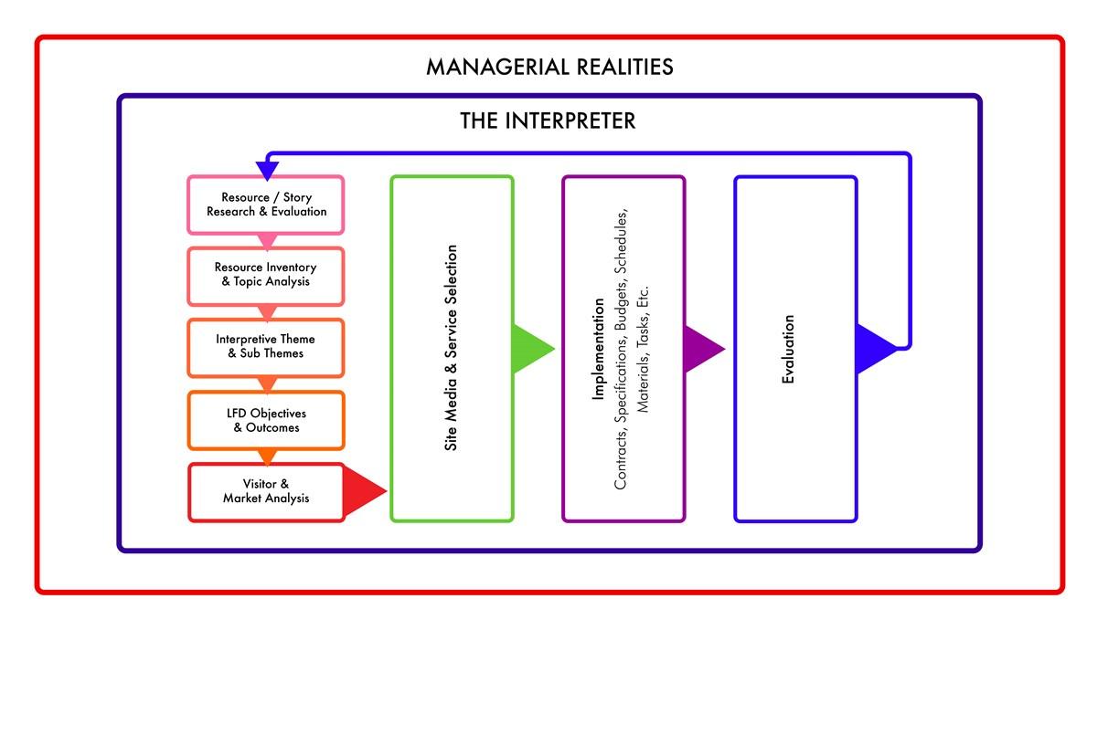tilden interpreting our heritage pdf